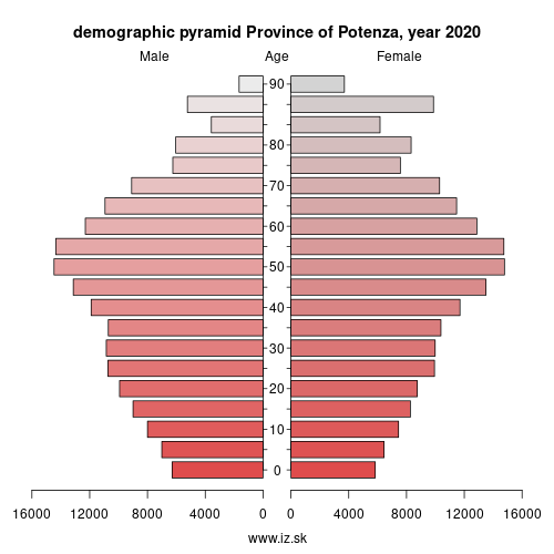 demographic pyramid ITF51 Province of Potenza