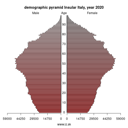 demographic pyramid Islands (IT),
