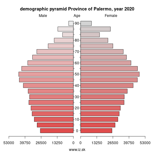 demographic pyramid ITG12 Province of Palermo