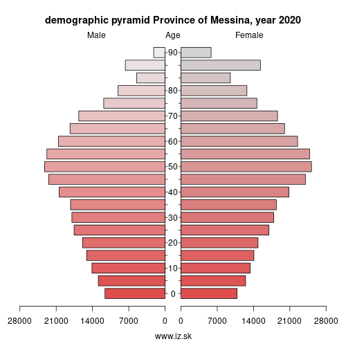 demographic pyramid ITG13 Province of Messina