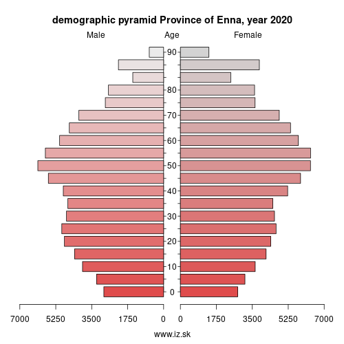 demographic pyramid ITG16 Province of Enna