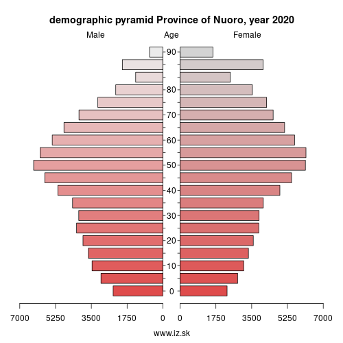 demographic pyramid ITG26 Province of Nuoro