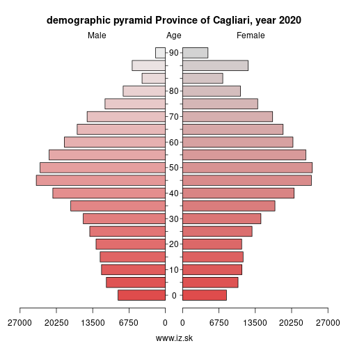 demographic pyramid ITG27 Province of Cagliari