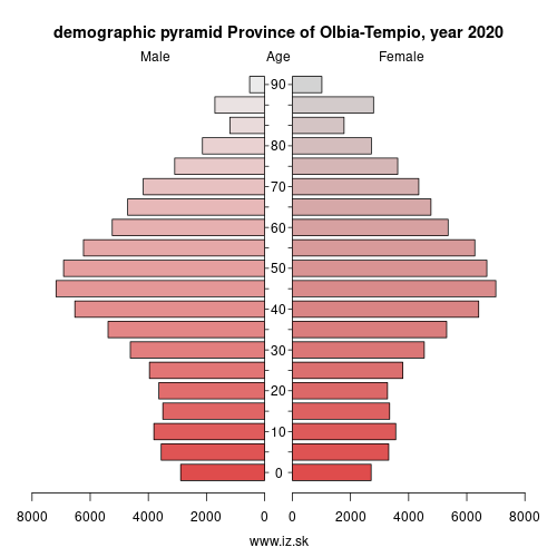 demographic pyramid ITG29 Province of Olbia-Tempio