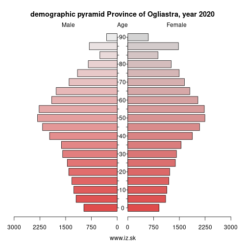 demographic pyramid ITG2A Province of Ogliastra
