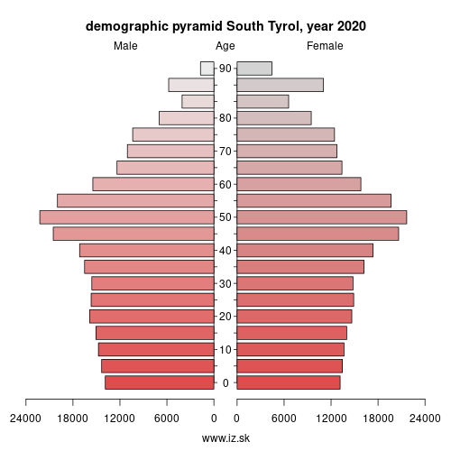 demographic pyramid ITH10 South Tyrol