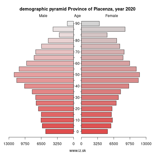 demographic pyramid ITH51 Province of Piacenza
