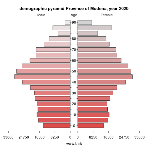 demographic pyramid ITH54 Province of Modena