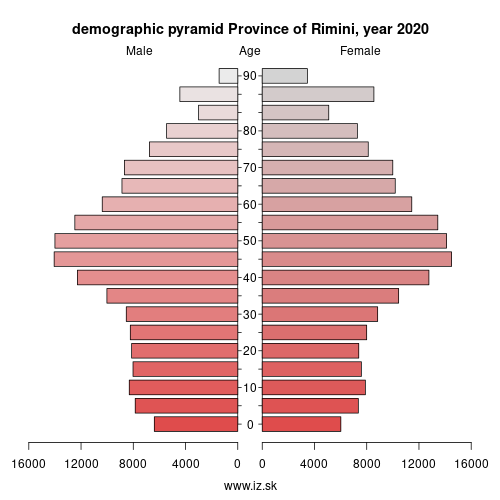 demographic pyramid ITH59 Province of Rimini