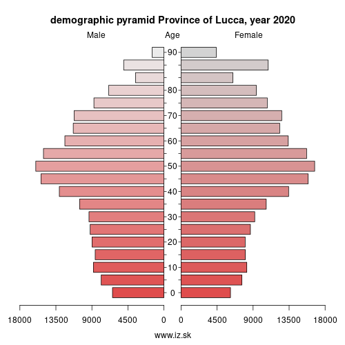 demographic pyramid ITI12 Province of Lucca