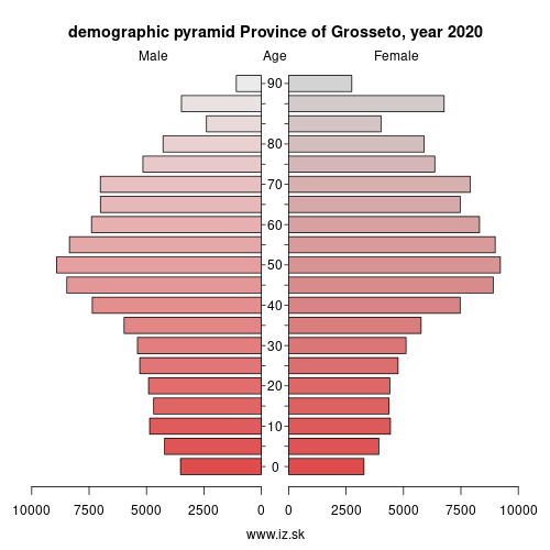 demographic pyramid ITI1A Province of Grosseto