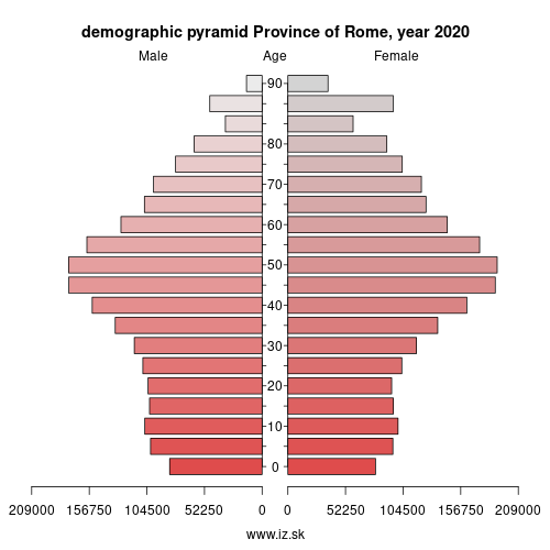 demographic pyramid ITI43 Province of Rome
