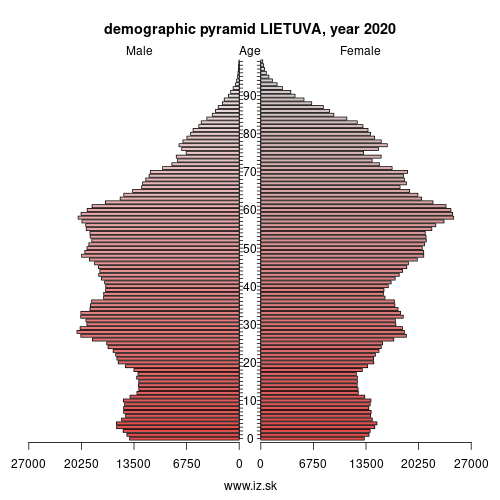 demographic pyramid Lithuania,