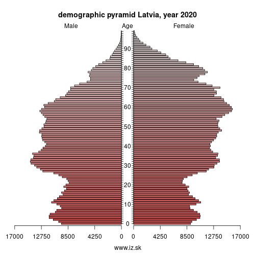 demographic pyramid Latvija,