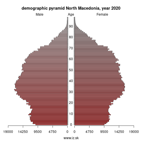 demographic pyramid MK North Macedonia