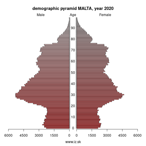 demographic pyramid MT0 MALTA