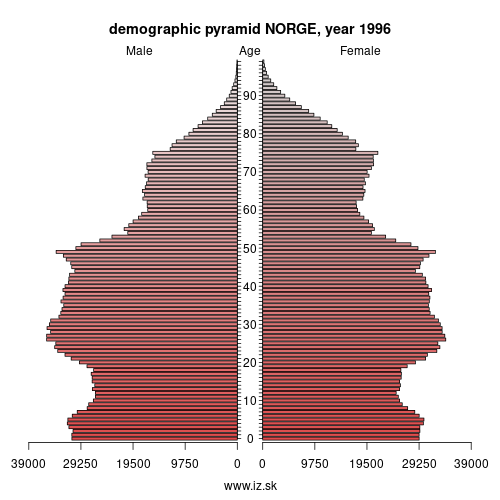 demographic pyramid NO 1996 NORGE