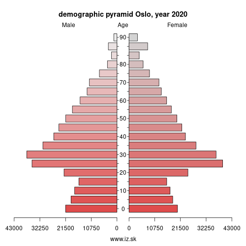 demographic pyramid NO011 Oslo