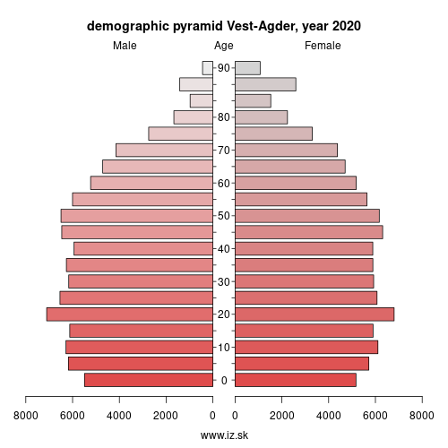 demographic pyramid NO042 Vest-Agder