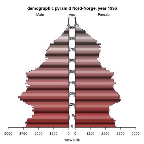 demographic pyramid NO07 1996 Nord-Norge