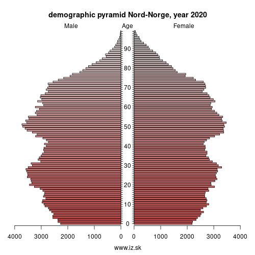demographic pyramid NO07 Nord-Norge