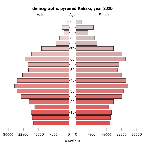 demographic pyramid PL416 Kaliski