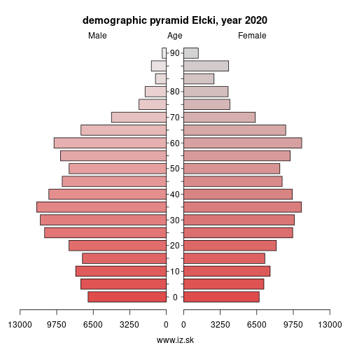 demographic pyramid PL623 Ełcki