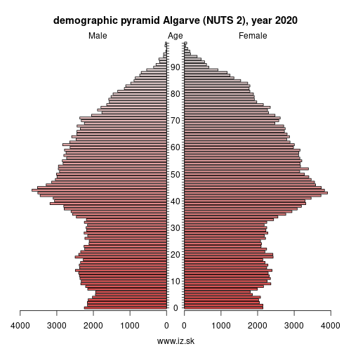 demographic pyramid Algarve,
