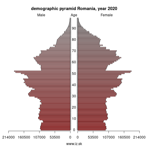 demographic pyramid RO Romania