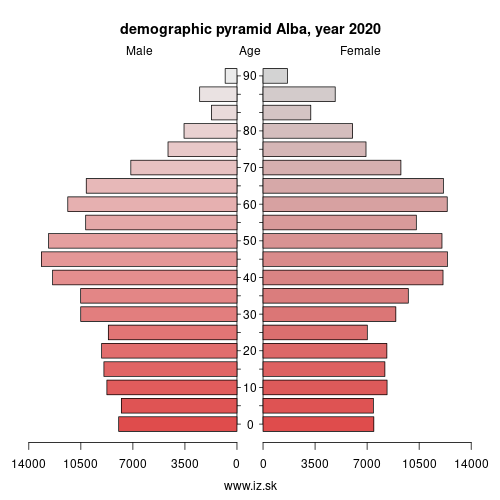 demographic pyramid RO121 Alba