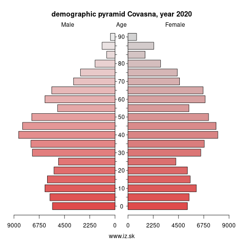 demographic pyramid RO123 Covasna