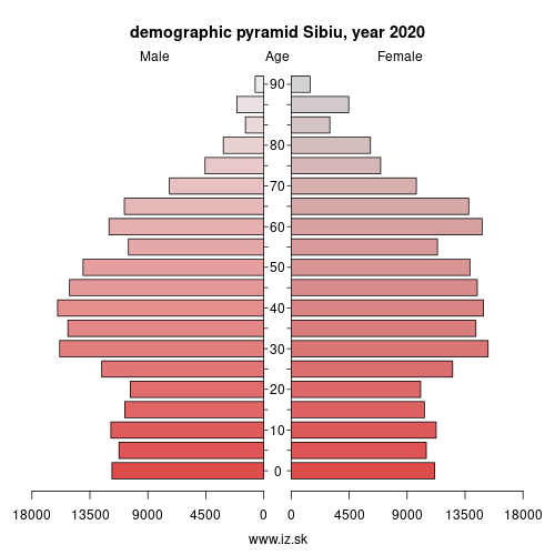 demographic pyramid RO126 Sibiu