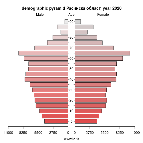 demographic pyramid RS216 Расинска област