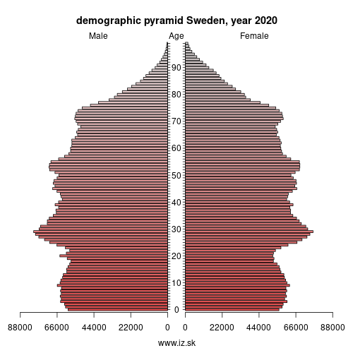 demographic pyramid SE Sweden