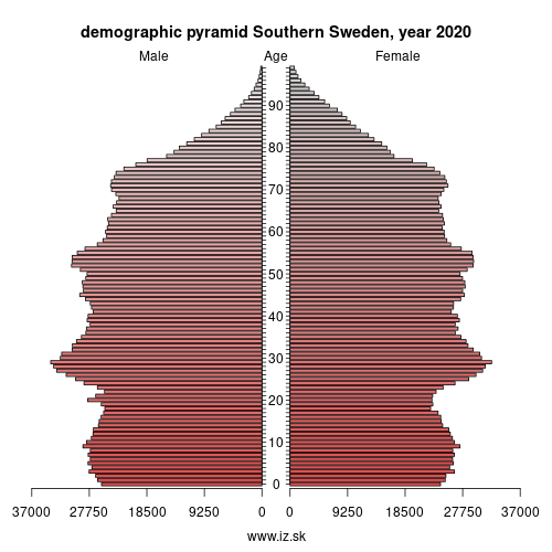 demographic pyramid South Sweden,
