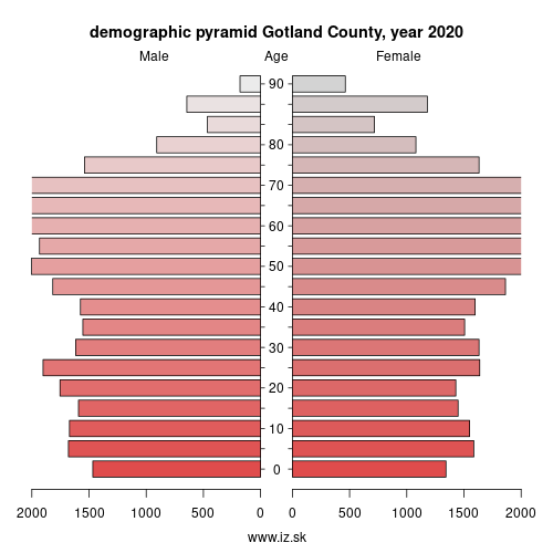 demographic pyramid SE214 Gotland County
