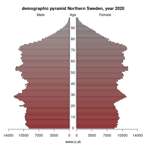demographic pyramid North Sweden,