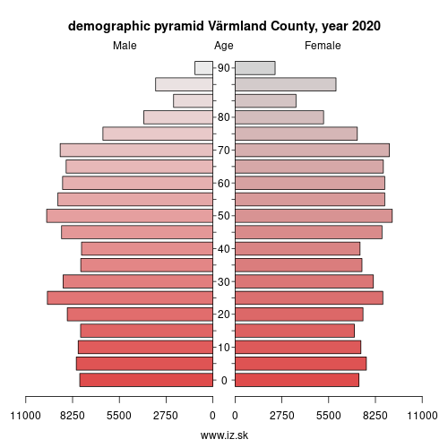 demographic pyramid SE311 Värmland County