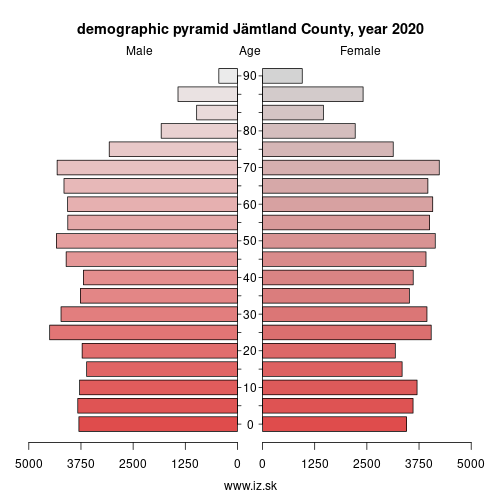 demographic pyramid SE322 Jämtland County