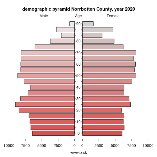 demographic pyramid SE332 Norrbotten County