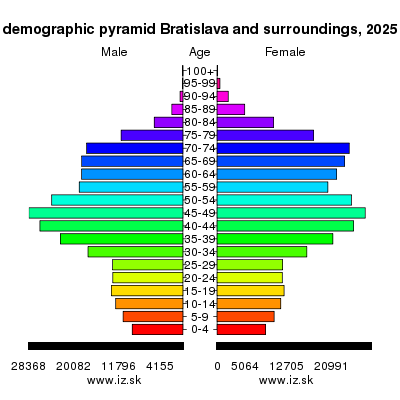 demographic pyramid Bratislava and surroundings 2025