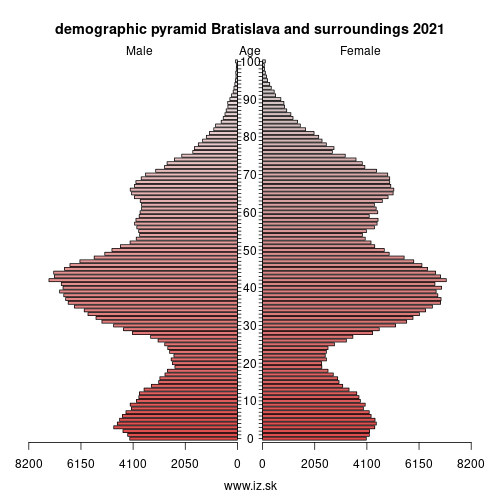 demographic pyramid Bratislava and surroundings 2018