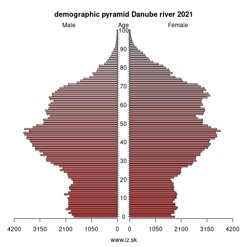 demographic pyramid Danube river 2019