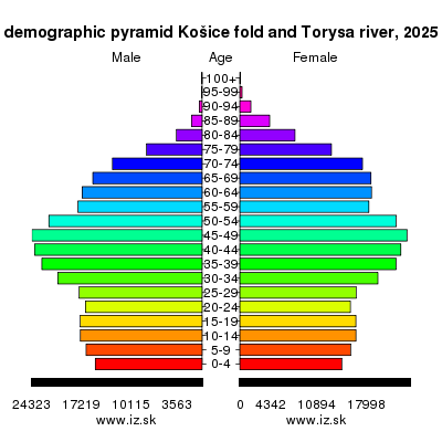 demographic pyramid Košice fold and Torysa river 2025