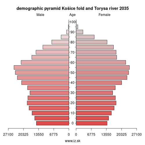 demographic pyramid Košice fold and Torysa river 2035