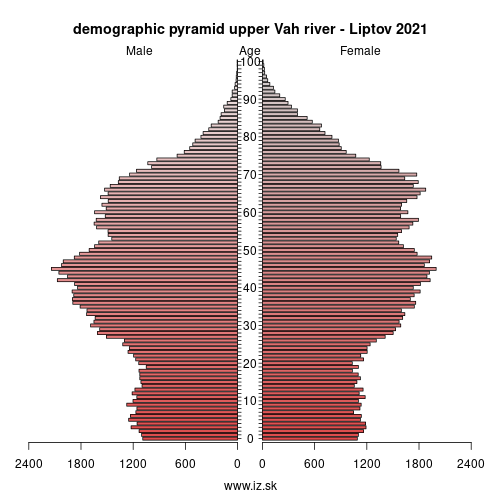 demographic pyramid upper Vah river - Liptov 2018