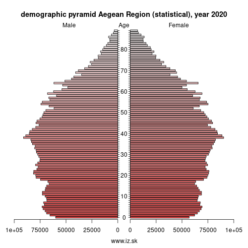 demographic pyramid TR3 Aegean Region (statistical)