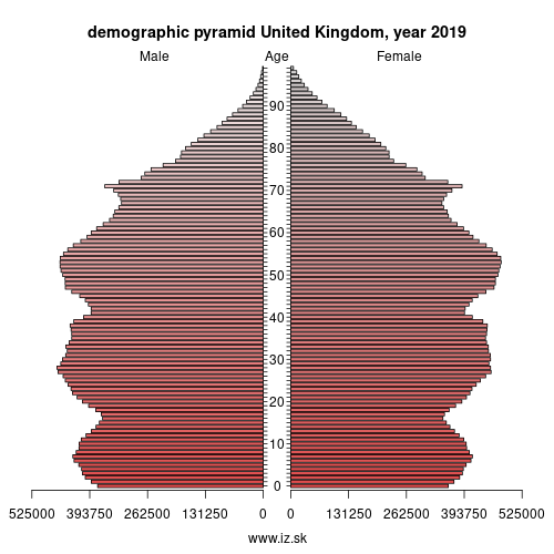 demographic pyramid United Kingdom,