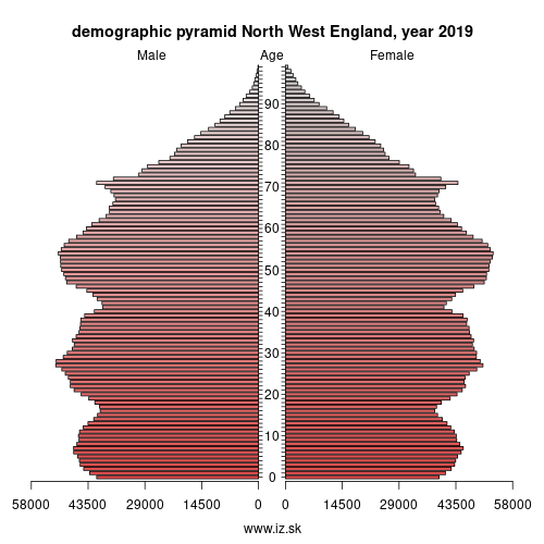 demographic pyramid NORTH WEST,