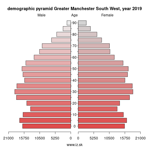 demographic pyramid UKD34 Greater Manchester South West